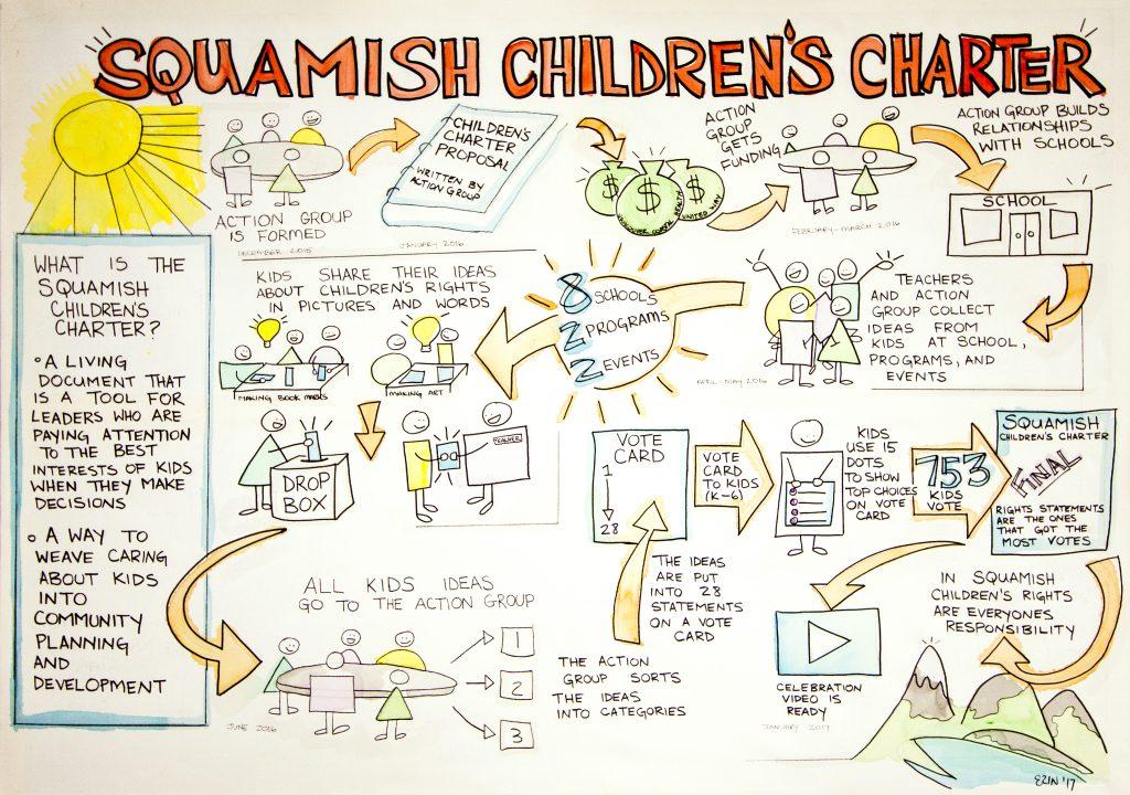 Children's Charter